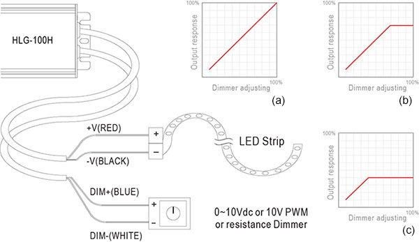 How to select a LED driver to DIM LED Strip?