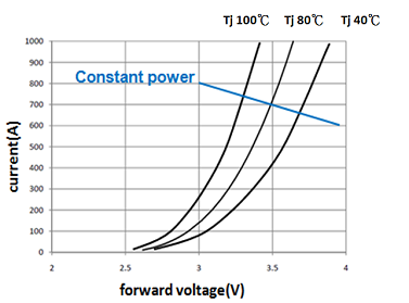 LED I-V curve with junction temperature