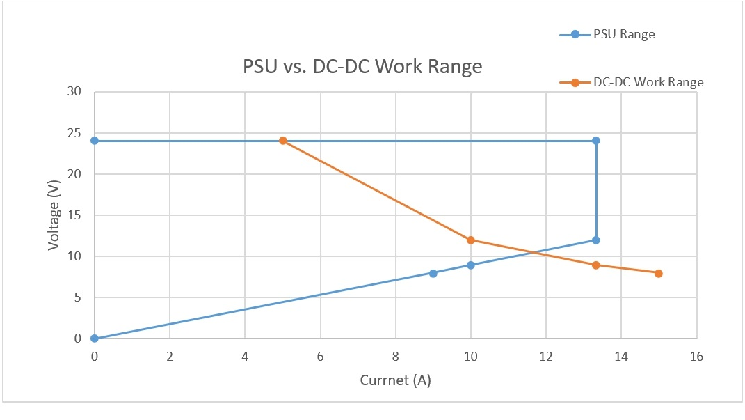PSU vs DC-DC Work Range