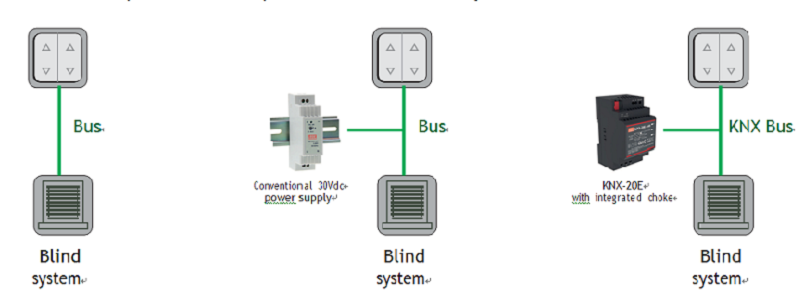 The KNX system