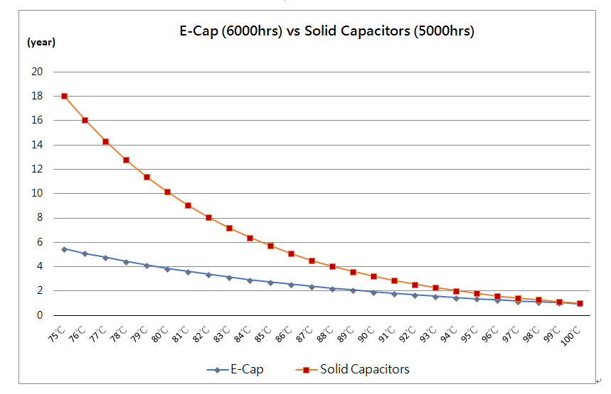 Which is better, E-cap or Solid Capacitors?